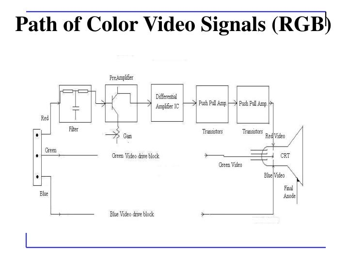 Path of Color Video Signals (RGB)