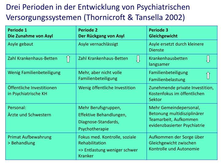 Drei Perioden in der Entwicklung von Psychiatrischen Versorgungssystemen (Thornicroft & Tansella 2002)