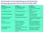 drei perioden in der entwicklung von psychiatrischen versorgungssystemen thornicroft tansella 2002