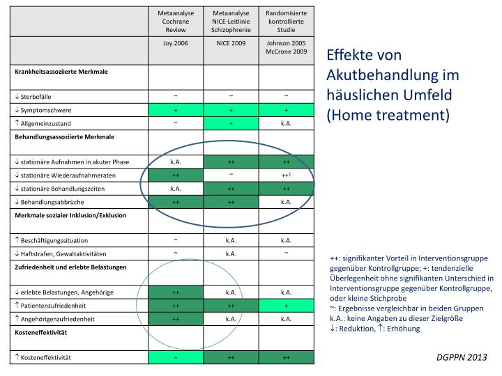 Effekte von Akutbehandlung im häuslichen Umfeld