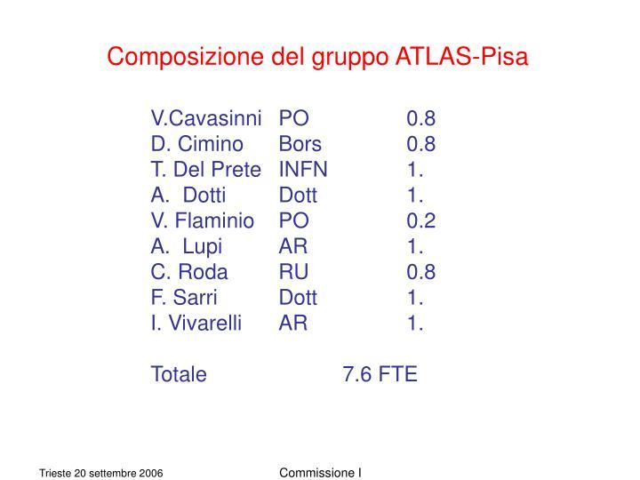 Composizione del gruppo ATLAS-Pisa