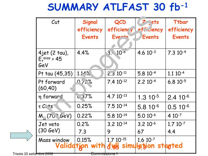 SUMMARY ATLFAST 30 fb