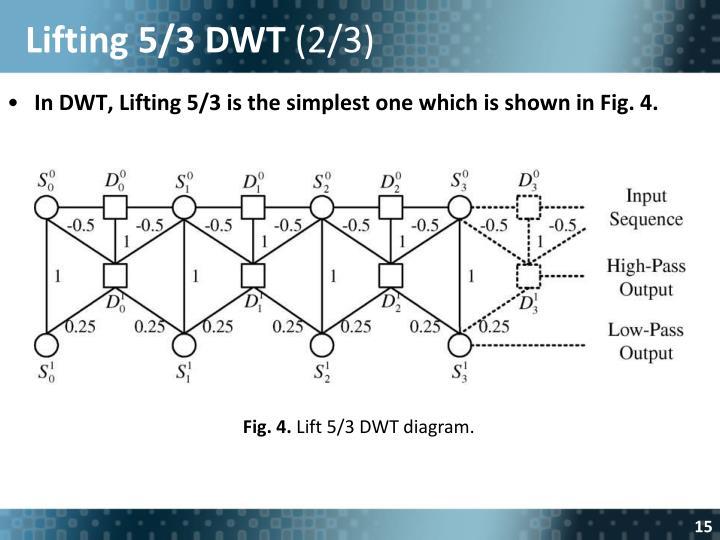 Lifting 5/3 DWT