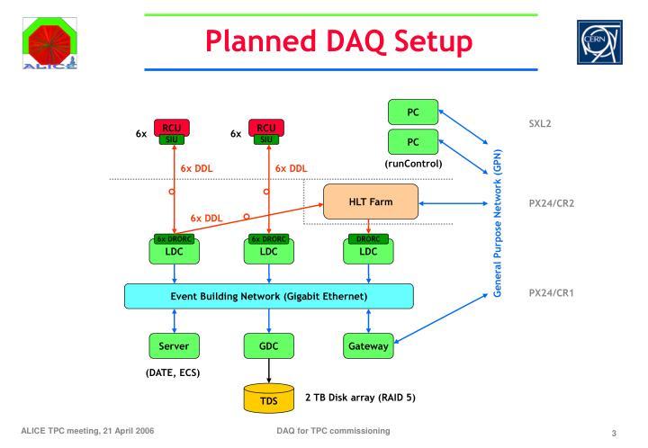 Planned DAQ Setup