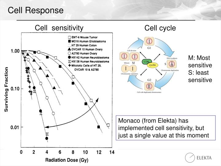 Cell Response