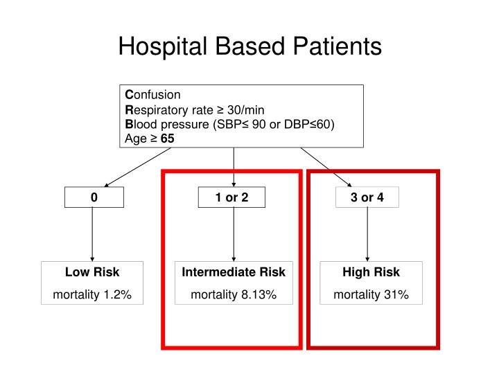 Hospital Based Patients