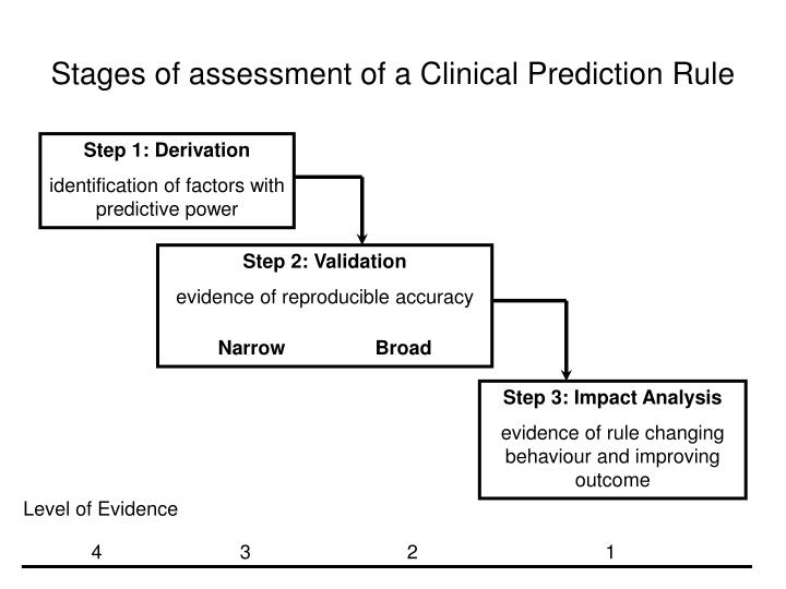 Stages of assessment of a Clinical Prediction Rule