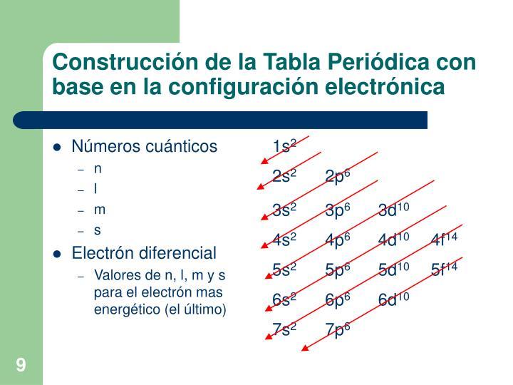 Construcción de la Tabla Periódica con base en la configuración electrónica