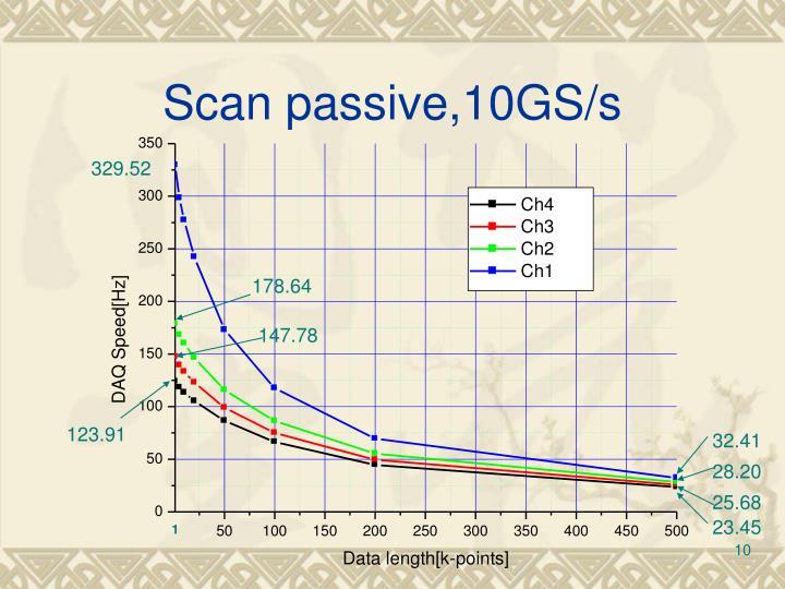 Scan passive,10GS/s