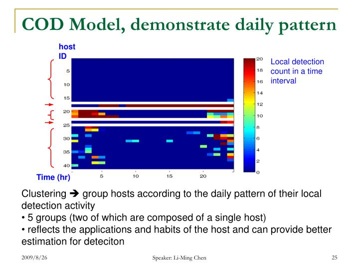 COD Model, demonstrate daily pattern