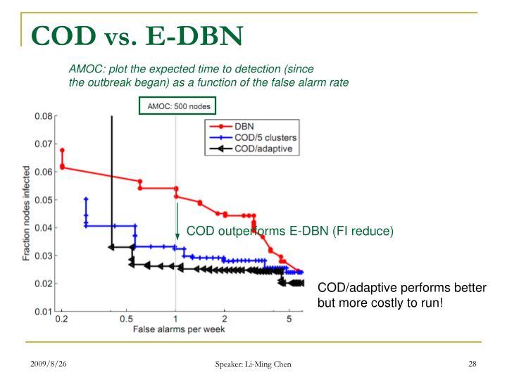 COD vs. E-DBN