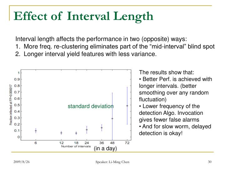 Effect of Interval Length