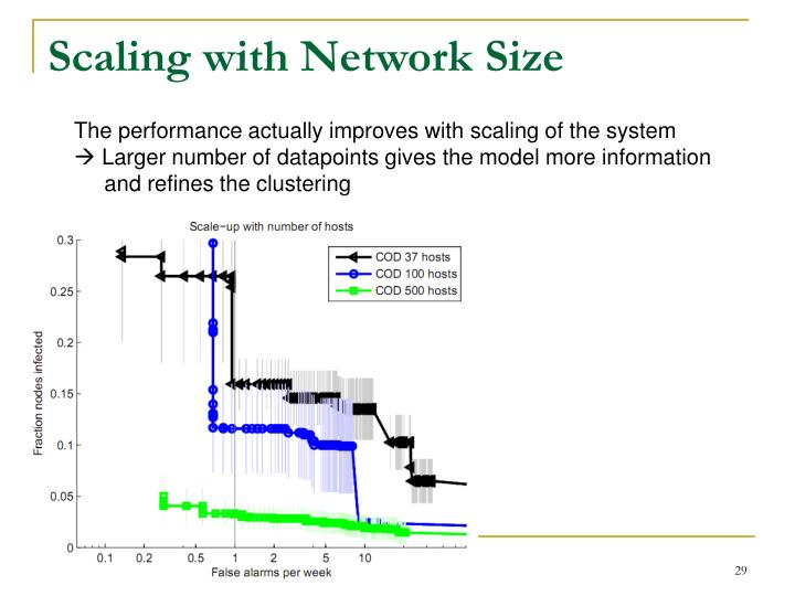 Scaling with Network Size
