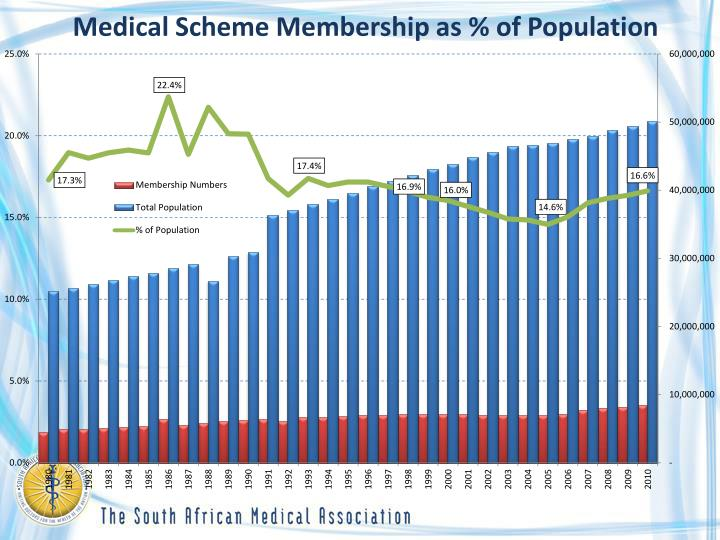 Medical Scheme Membership as % of Population