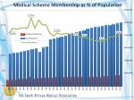 medical scheme membership as of population