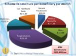 scheme expenditure per beneficiary per month
