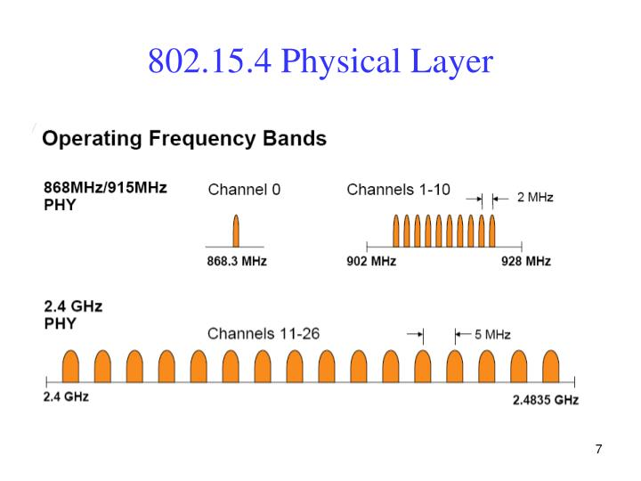 802.15.4 Physical Layer