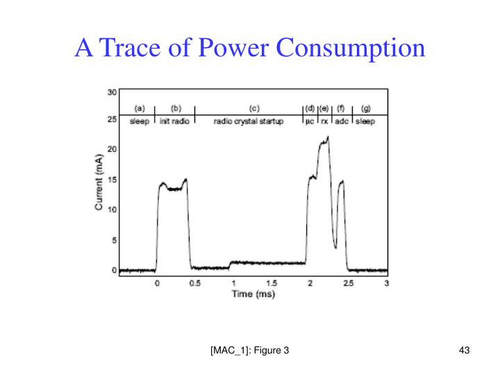 A Trace of Power Consumption