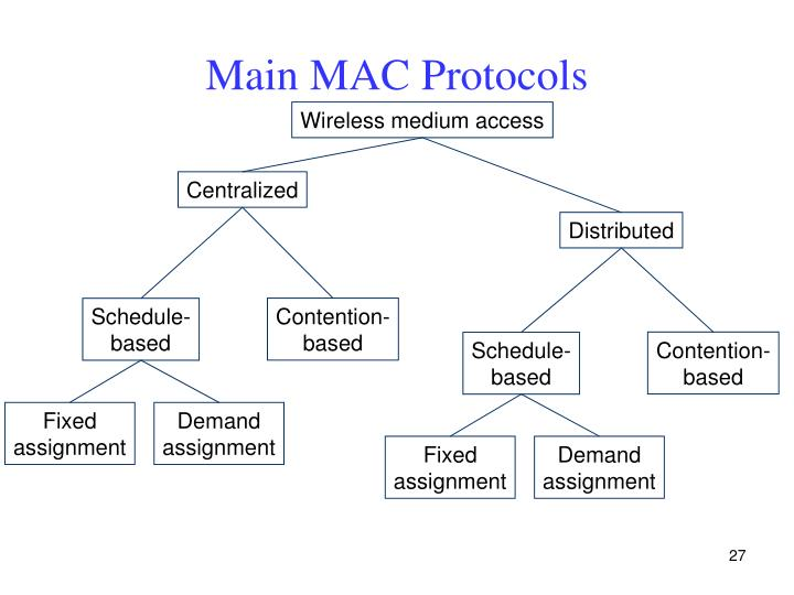 Main MAC Protocols