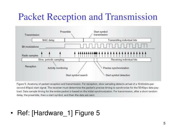 Packet Reception and Transmission