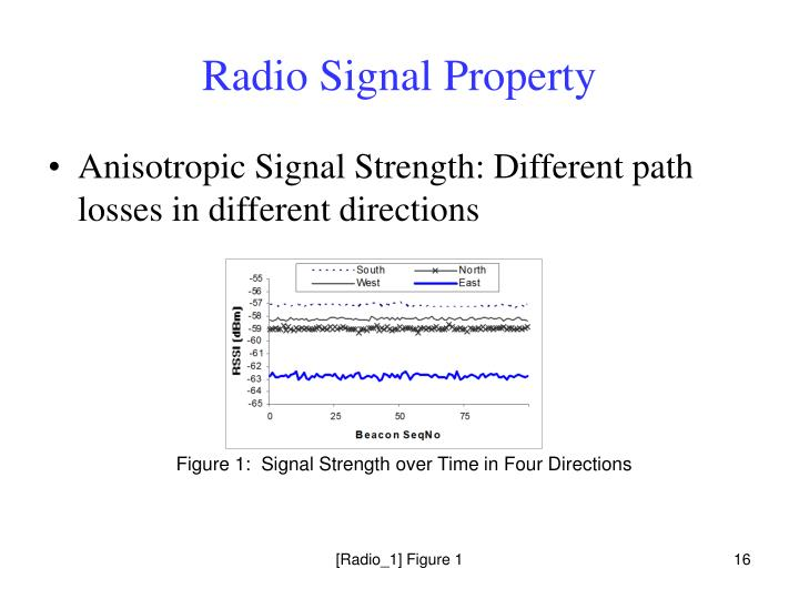 Figure 1:  Signal Strength over Time in Four Directions