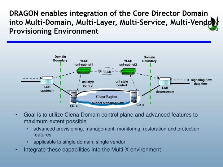 DRAGON enables integration of the Core Director Domain into Multi-Domain, Multi-Layer, Multi-Service, Multi-Vendor Provisioning Environment