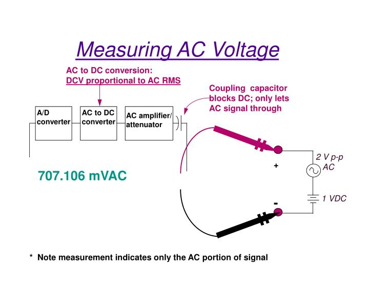 AC to DC conversion: