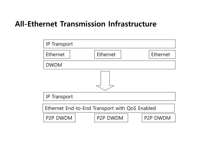All-Ethernet Transmission Infrastructure