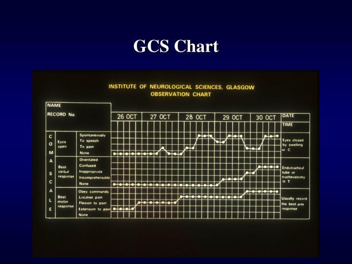 GCS Chart