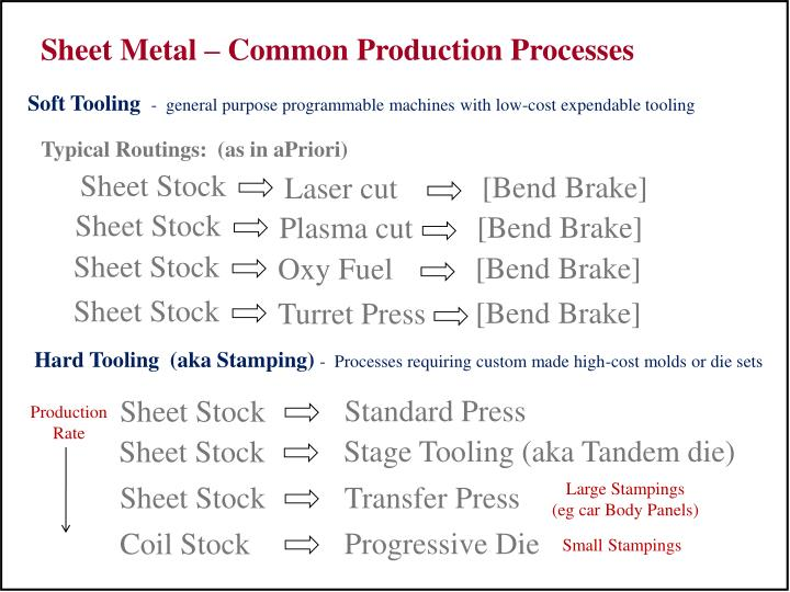Sheet Metal – Common Production Processes