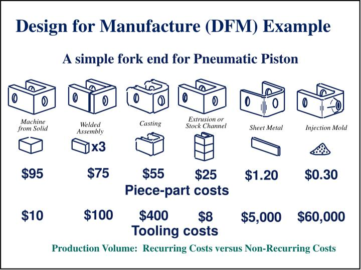 Design for Manufacture (DFM) Example