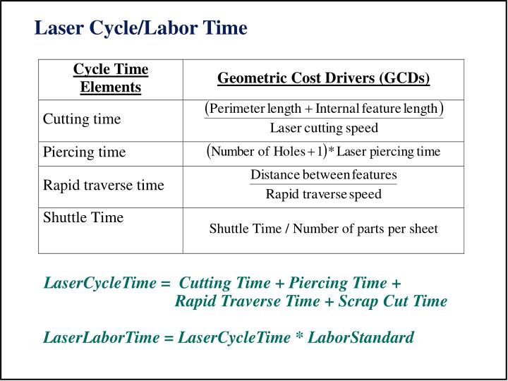 Laser Cycle/Labor Time