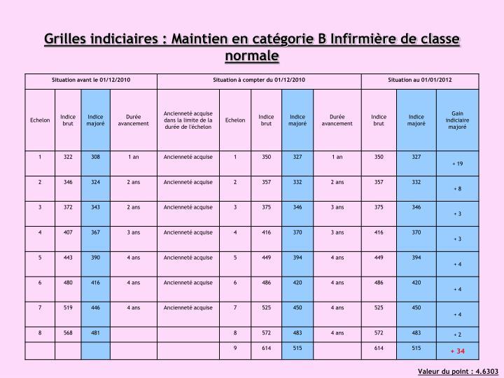 Grilles indiciaires : Maintien en catégorie B Infirmière de classe normale