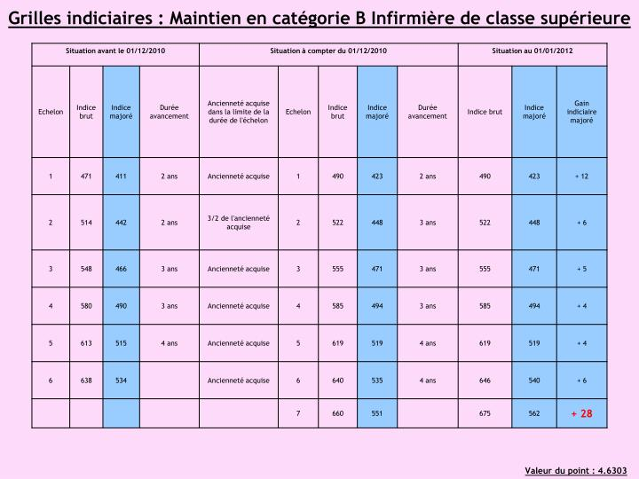 Grilles indiciaires : Maintien en catégorie B Infirmière de classe supérieure