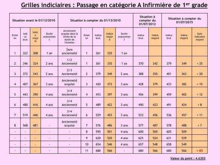 Grilles indiciaires : Passage en catégorie A Infirmière de 1