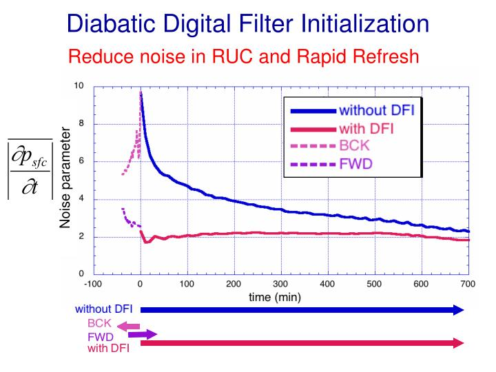 Diabatic Digital Filter Initialization