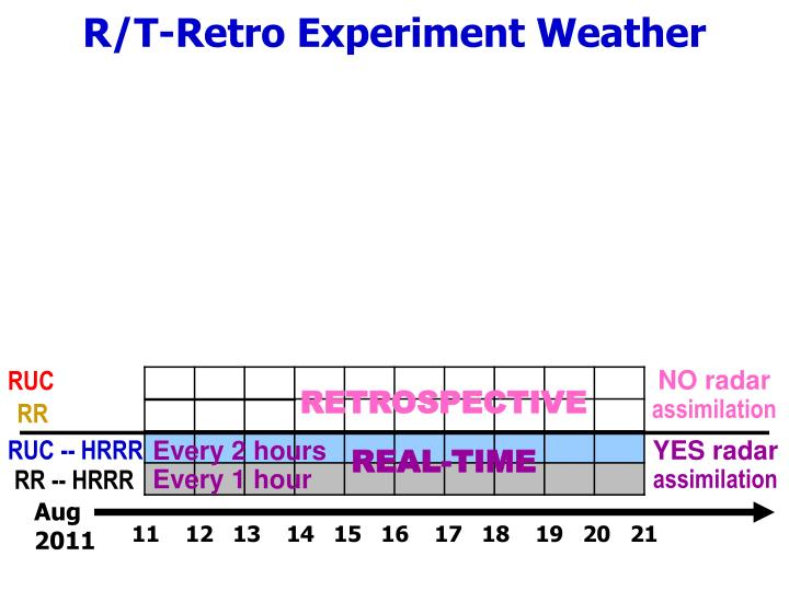 R/T-Retro Experiment Weather