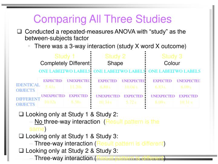 Comparing All Three Studies
