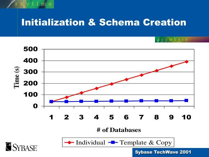 Initialization & Schema Creation