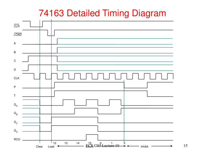 74163 Detailed Timing Diagram