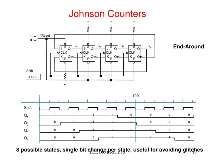Johnson Counters