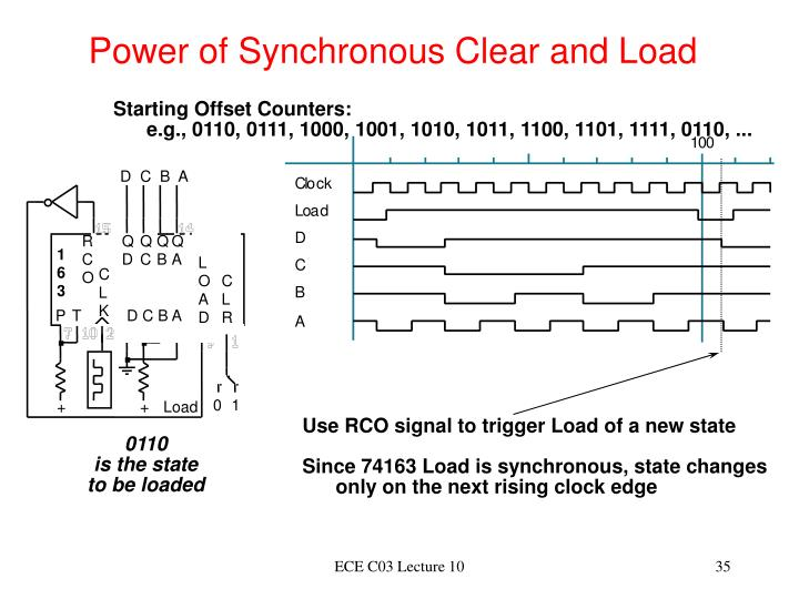 Power of Synchronous Clear and Load