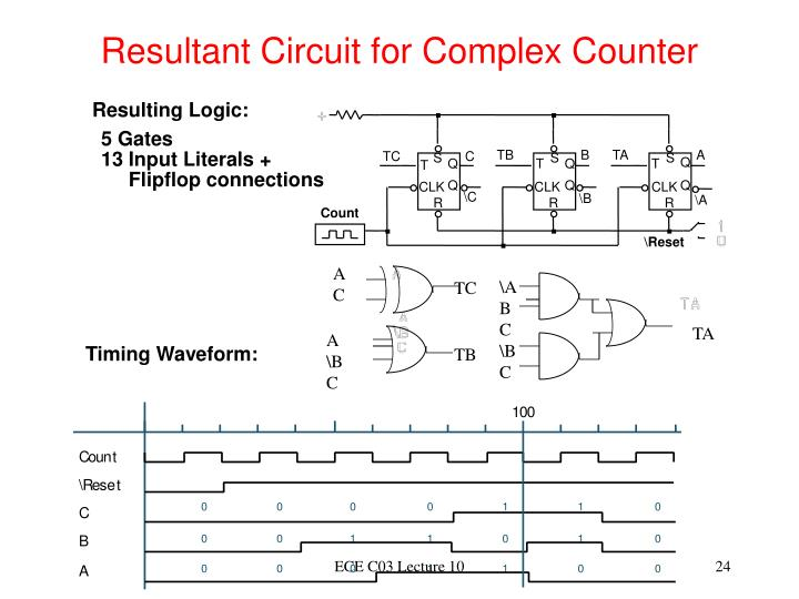 Resultant Circuit for Complex Counter