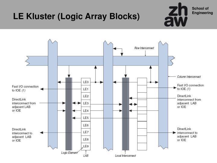 LE Kluster (Logic Array Blocks)