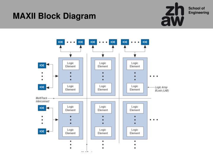 MAXII Block Diagram