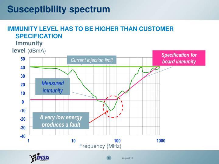 Susceptibility spectrum