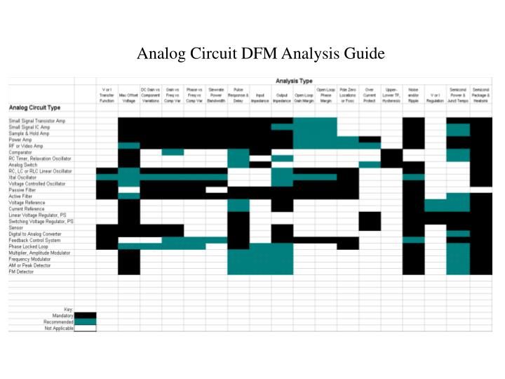 Analog circuit dfm analysis guide