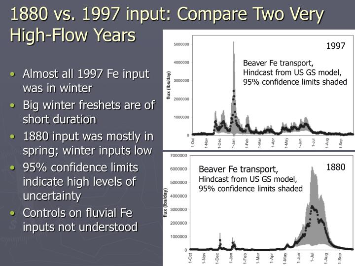 1880 vs. 1997 input: Compare Two Very High-Flow Years