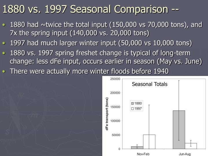 1880 vs. 1997 Seasonal Comparison --