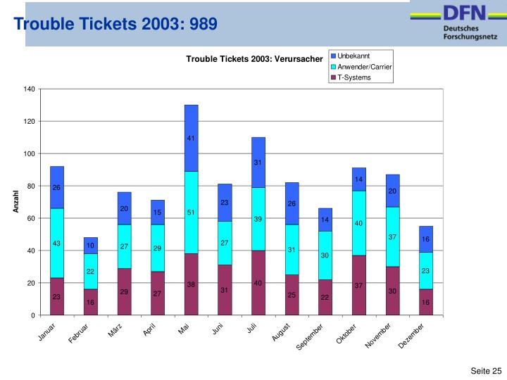 Trouble Tickets 2003: 989
